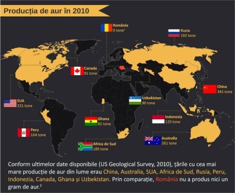 Productia de aur in 2010