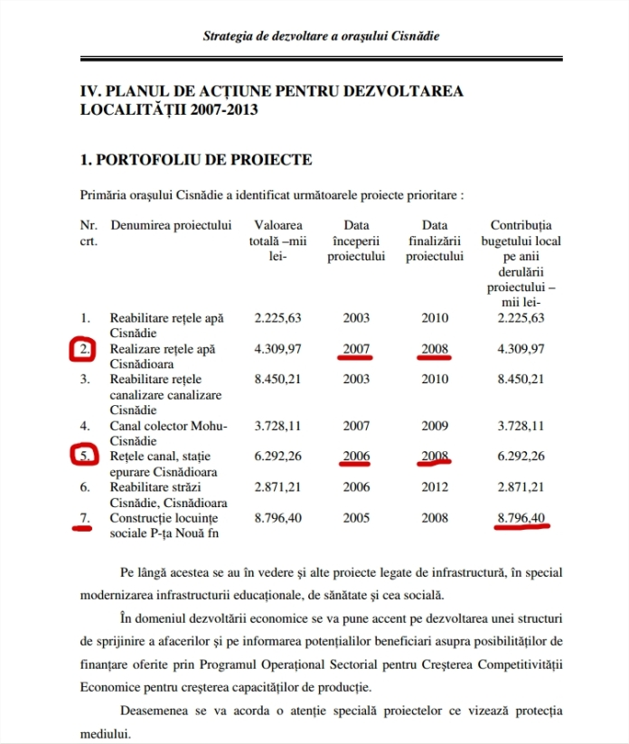 Portofoliu de proiecte 2007-2013 Cisnadie