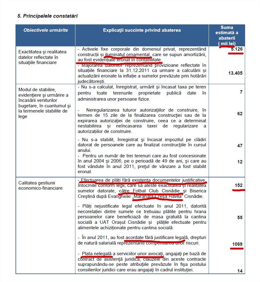 Raportul curtii de conturi Cisnadie 2012