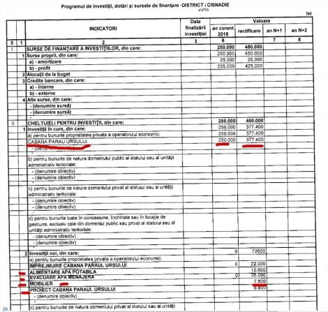 Rectificare hujiana de buget Cabana Paraul Ursului