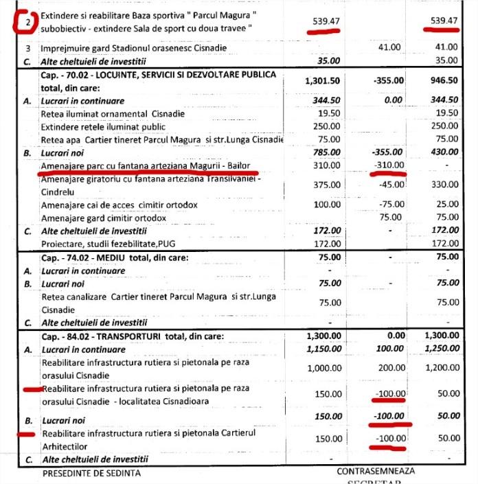 Rectificare hujiana de buget iulie 2015
